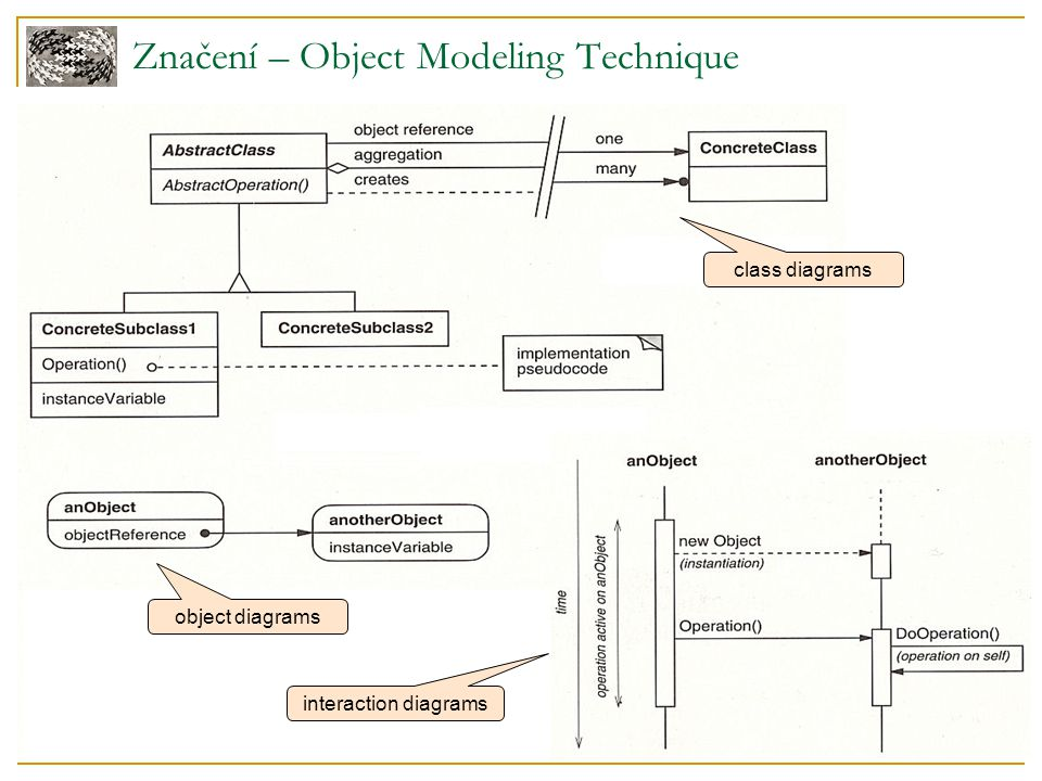 Značení – Object Modeling Technique