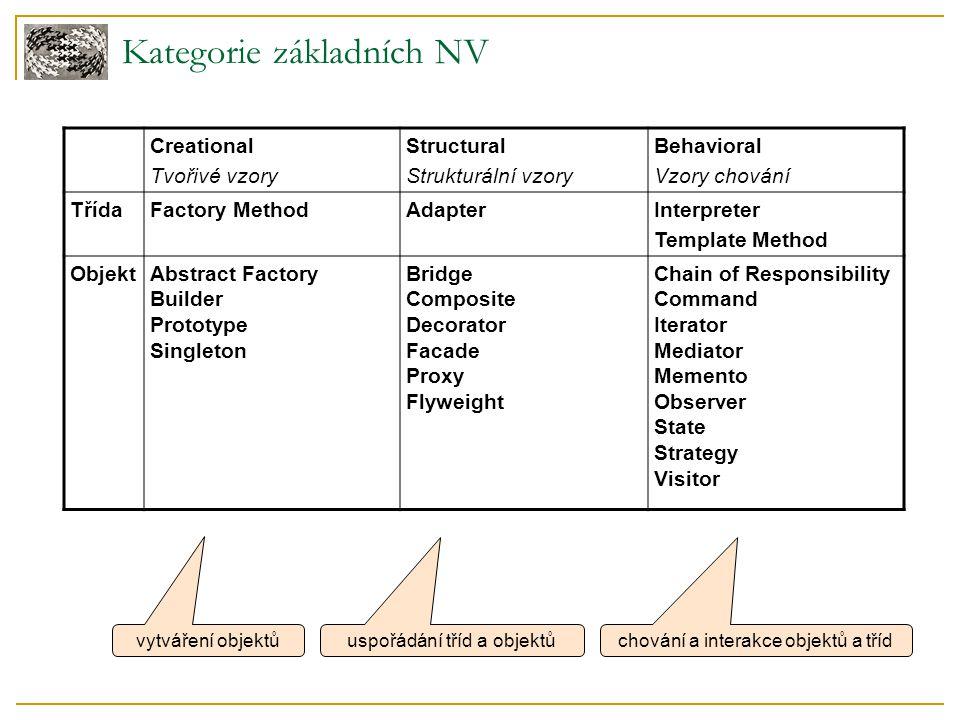 Kategorie základních NV