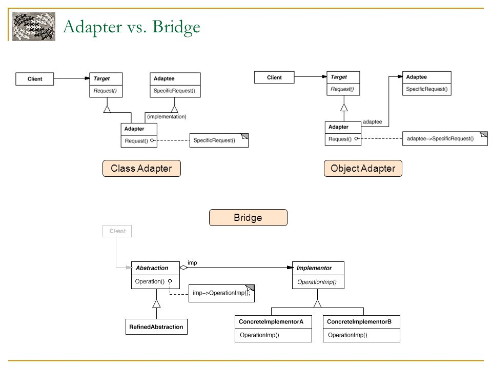 Adapter vs. Bridge Class Adapter Object Adapter Bridge