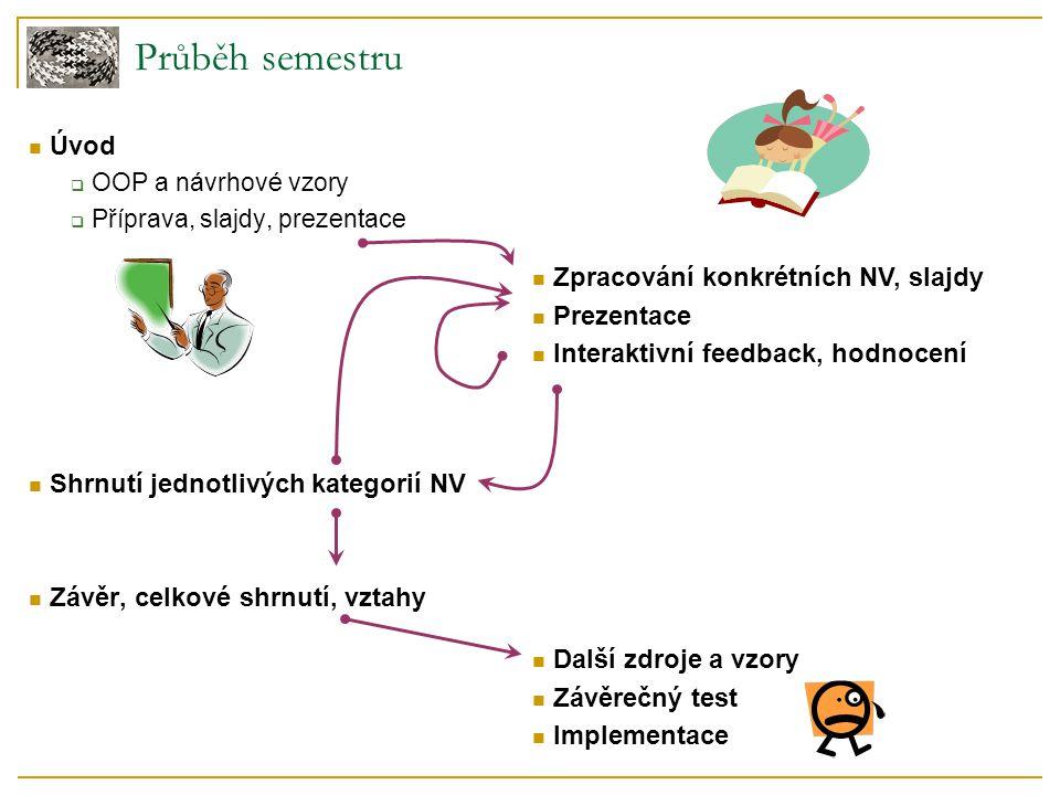 Průběh semestru Úvod Zpracování konkrétních NV, slajdy Prezentace