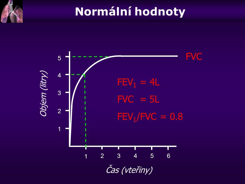 Normální hodnoty FVC FEV1 = 4L FVC = 5L FEV1/FVC = 0.8 Objem (litry)