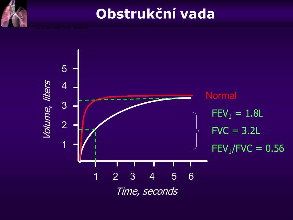 Obstrukční vada 5 4 Normal 3 Volume, liters FEV1 = 1.8L FVC = 3.2L