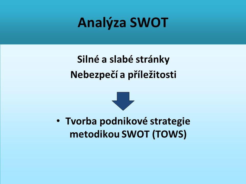 Analýza SWOT Silné a slabé stránky Nebezpečí a příležitosti