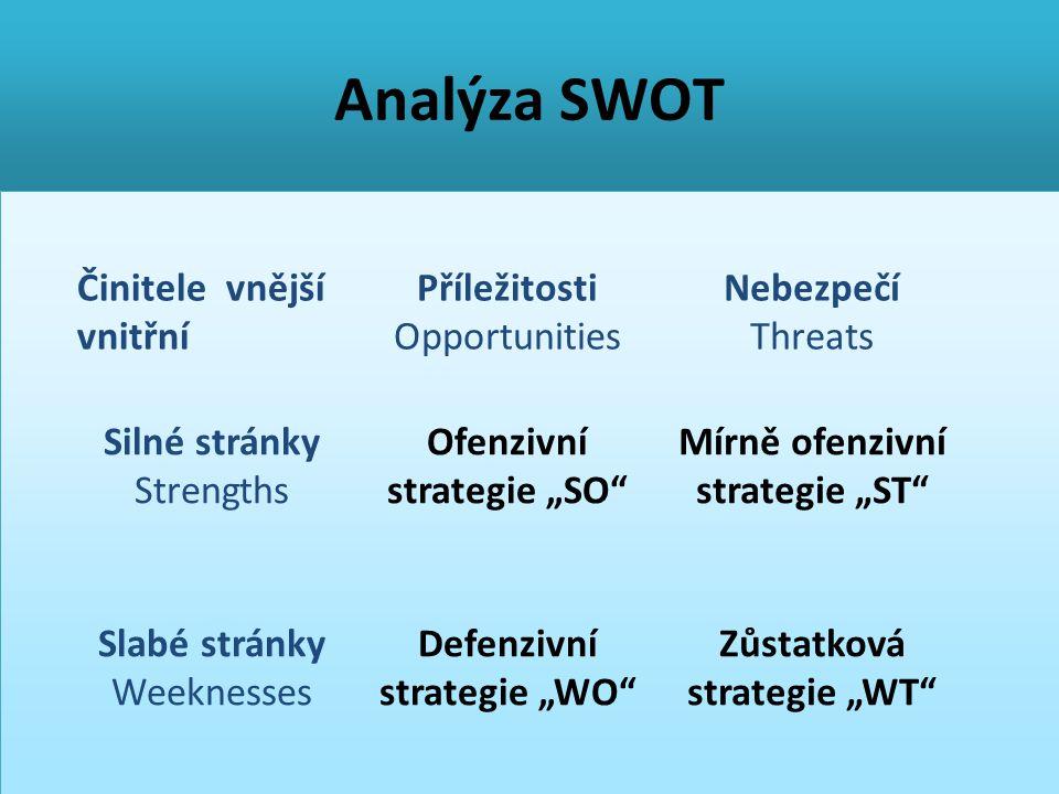 Analýza SWOT Činitele vnější vnitřní Příležitosti Opportunities