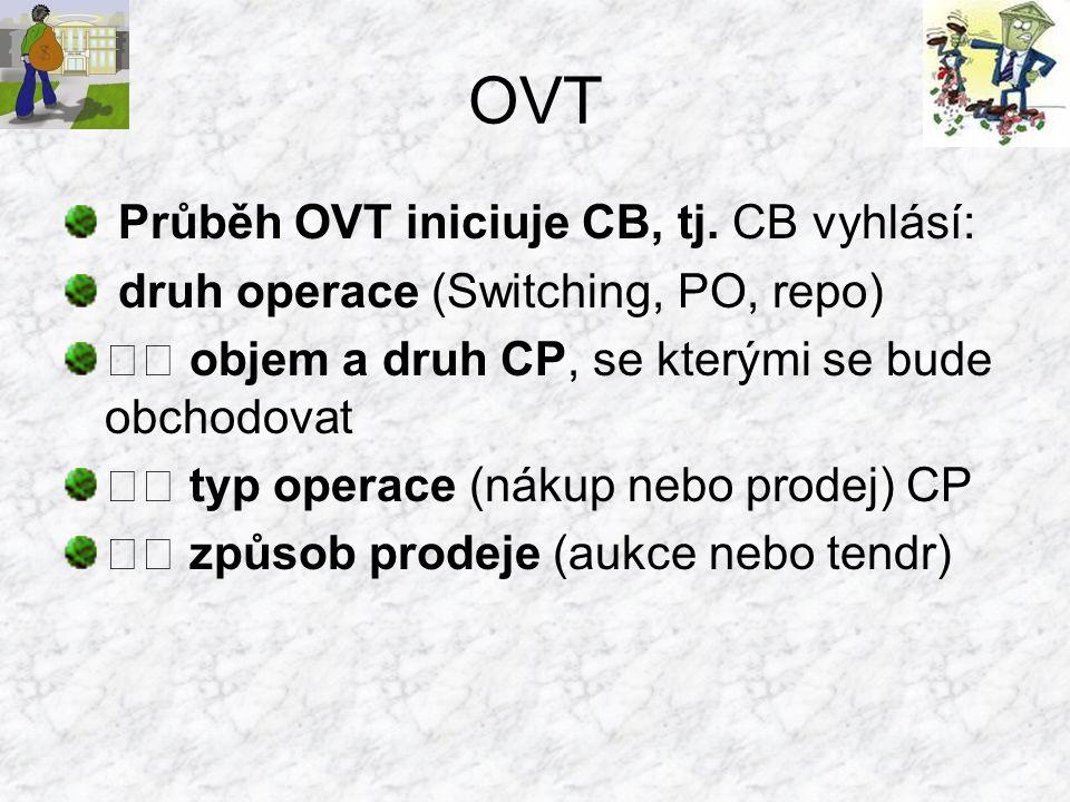 OVT Průběh OVT iniciuje CB, tj. CB vyhlásí: