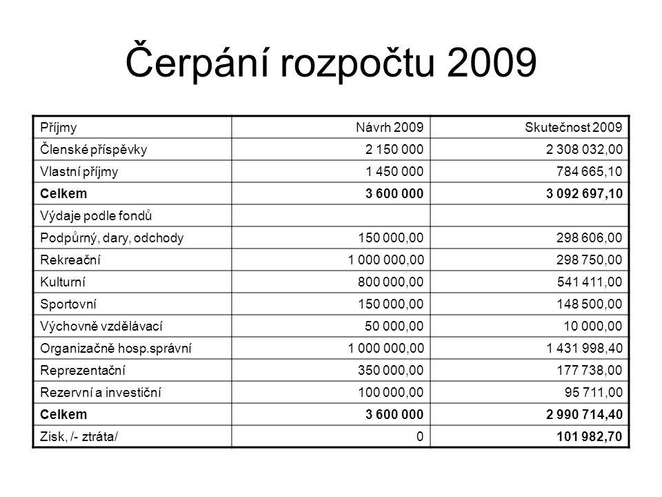 Čerpání rozpočtu 2009 Příjmy Návrh 2009 Skutečnost 2009
