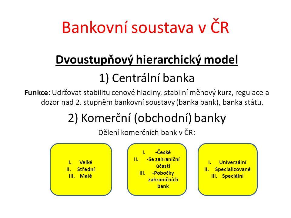 Dvoustupňový hierarchický model -Pobočky zahraničních bank