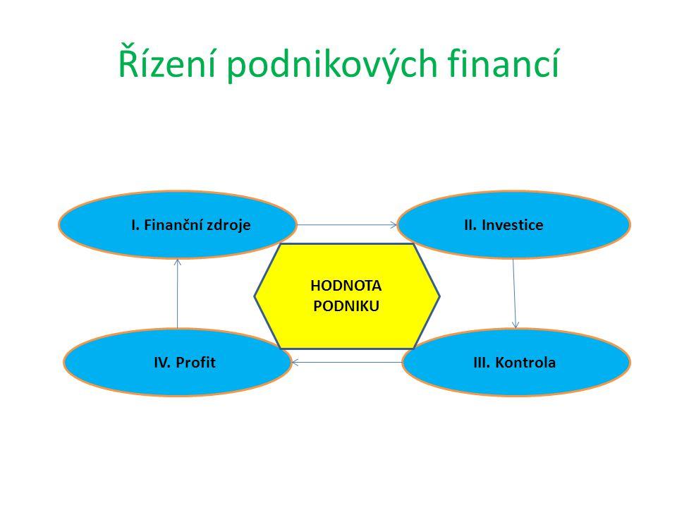 Řízení podnikových financí