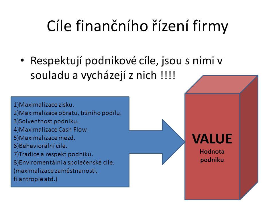 Cíle finančního řízení firmy