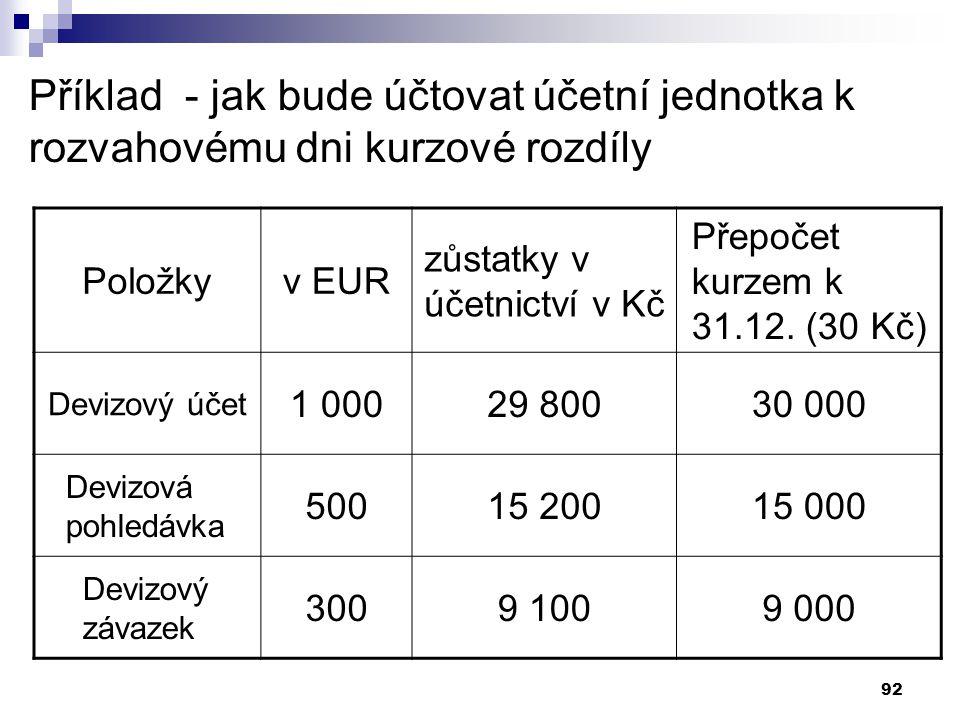Příklad - jak bude účtovat účetní jednotka k rozvahovému dni kurzové rozdíly