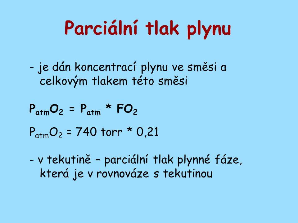 Parciální tlak plynu - je dán koncentrací plynu ve směsi a