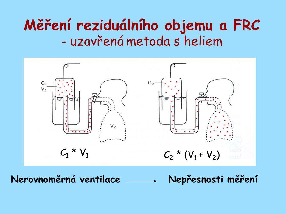 Měření reziduálního objemu a FRC