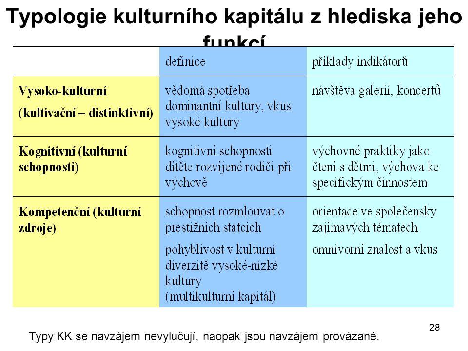 Typologie kulturního kapitálu z hlediska jeho funkcí
