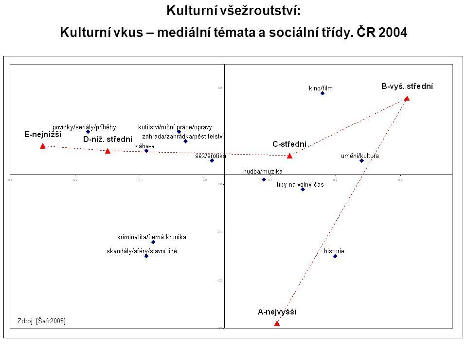 Kulturní všežroutství: Kulturní vkus – mediální témata a sociální třídy. ČR 2004