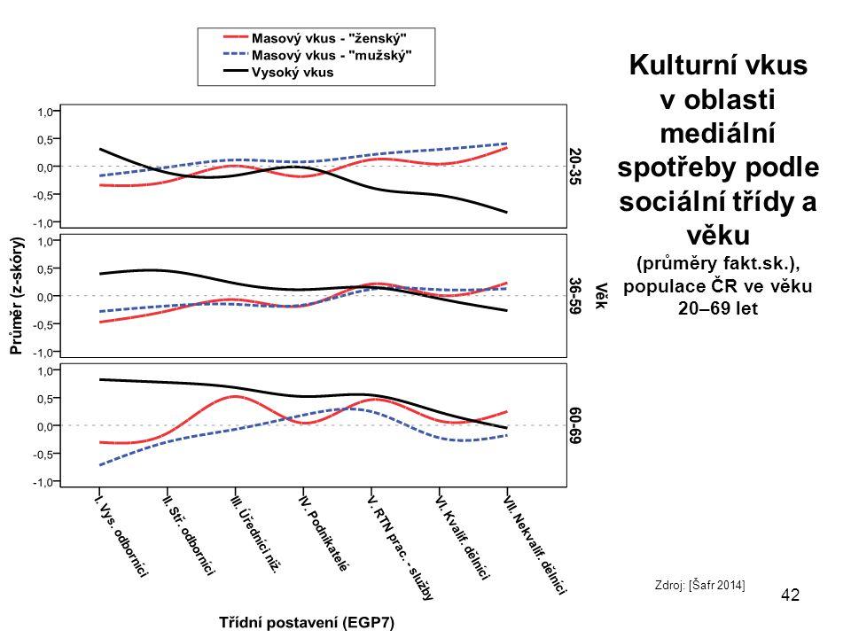 Kulturní vkus v oblasti mediální spotřeby podle sociální třídy a věku (průměry fakt.sk.), populace ČR ve věku 20–69 let