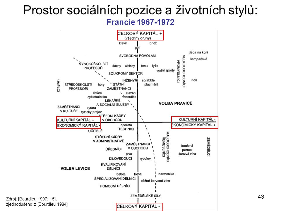 Prostor sociálních pozice a životních stylů: Francie 1967-1972