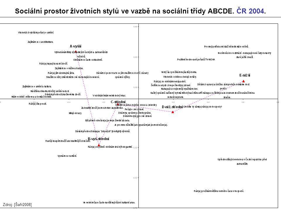 Sociální prostor životních stylů ve vazbě na sociální třídy ABCDE