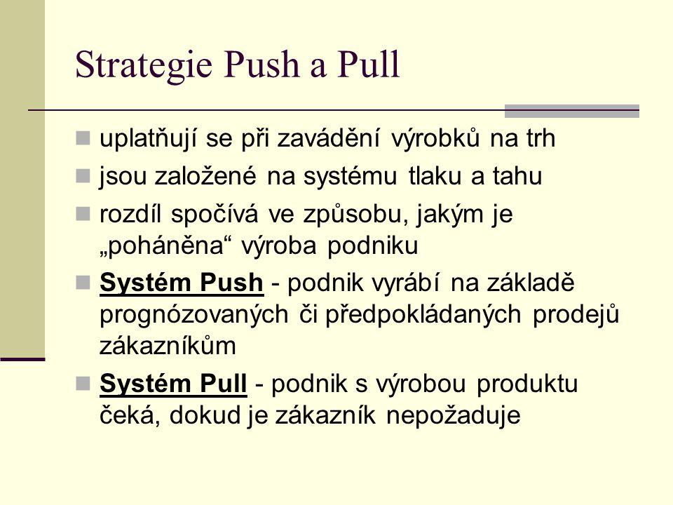Strategie Push a Pull uplatňují se při zavádění výrobků na trh
