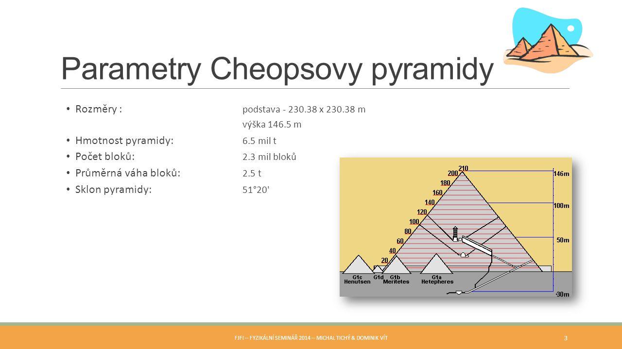 Parametry Cheopsovy pyramidy