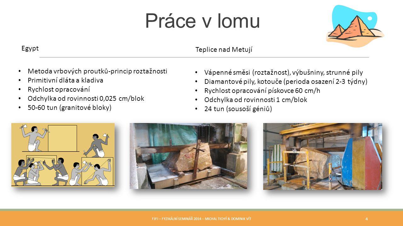 FJFI -- Fyzikální seminář 2014 -- Michal Tichý & Dominik Vít