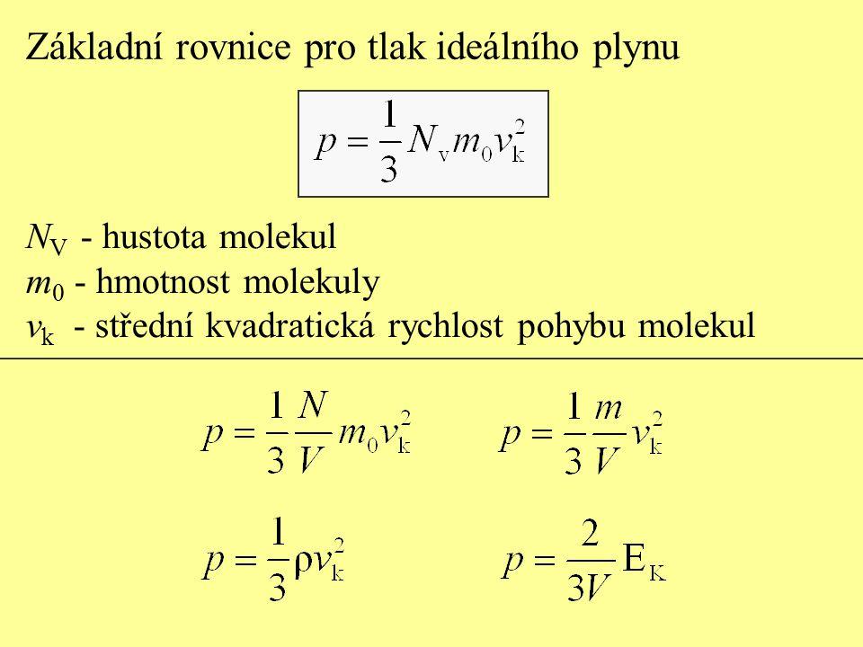 Základní rovnice pro tlak ideálního plynu