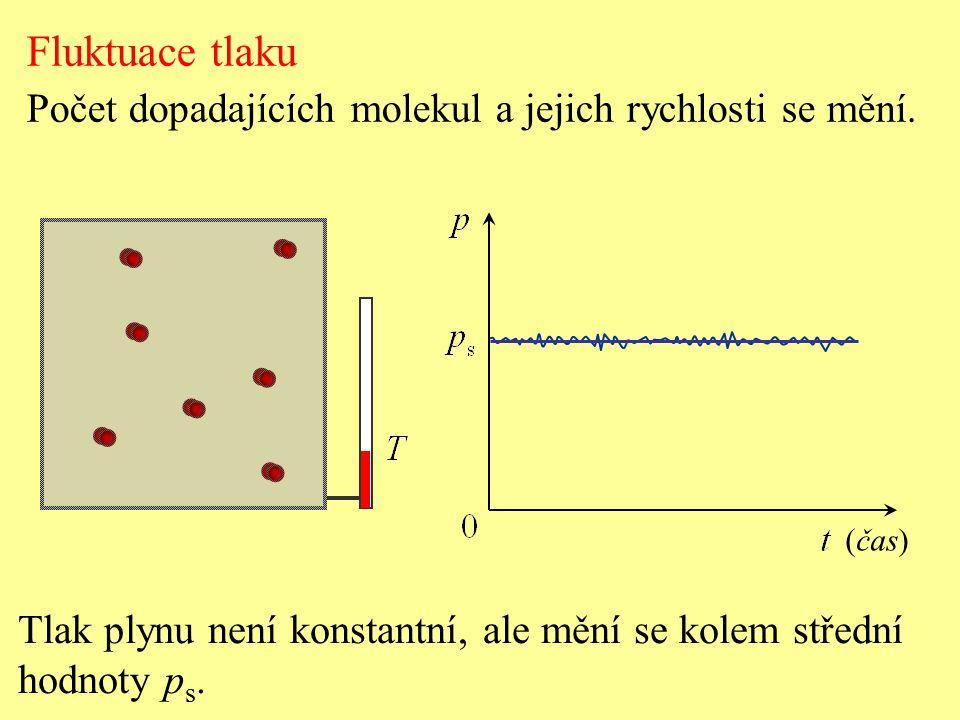 Fluktuace tlaku Počet dopadajících molekul a jejich rychlosti se mění.