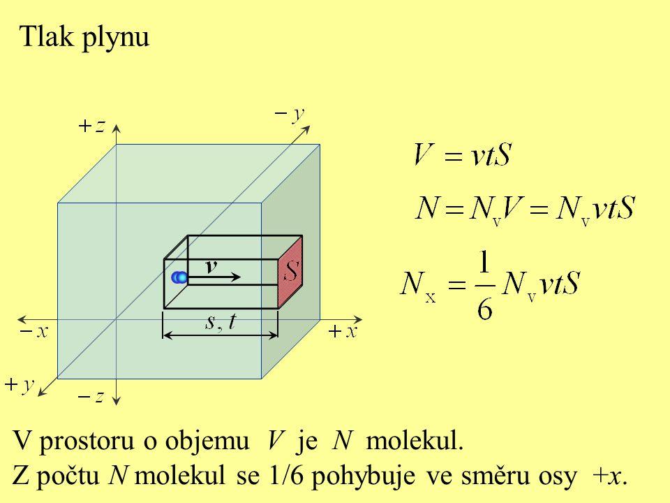 Tlak plynu V prostoru o objemu V je N molekul.