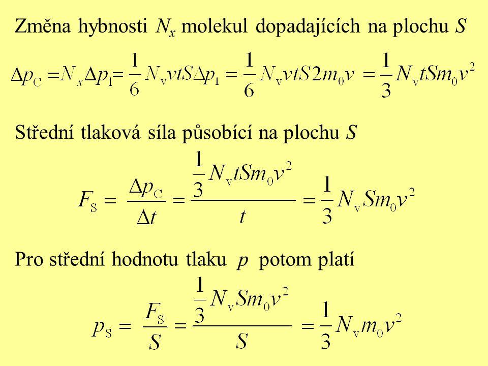 Změna hybnosti Nx molekul dopadajících na plochu S