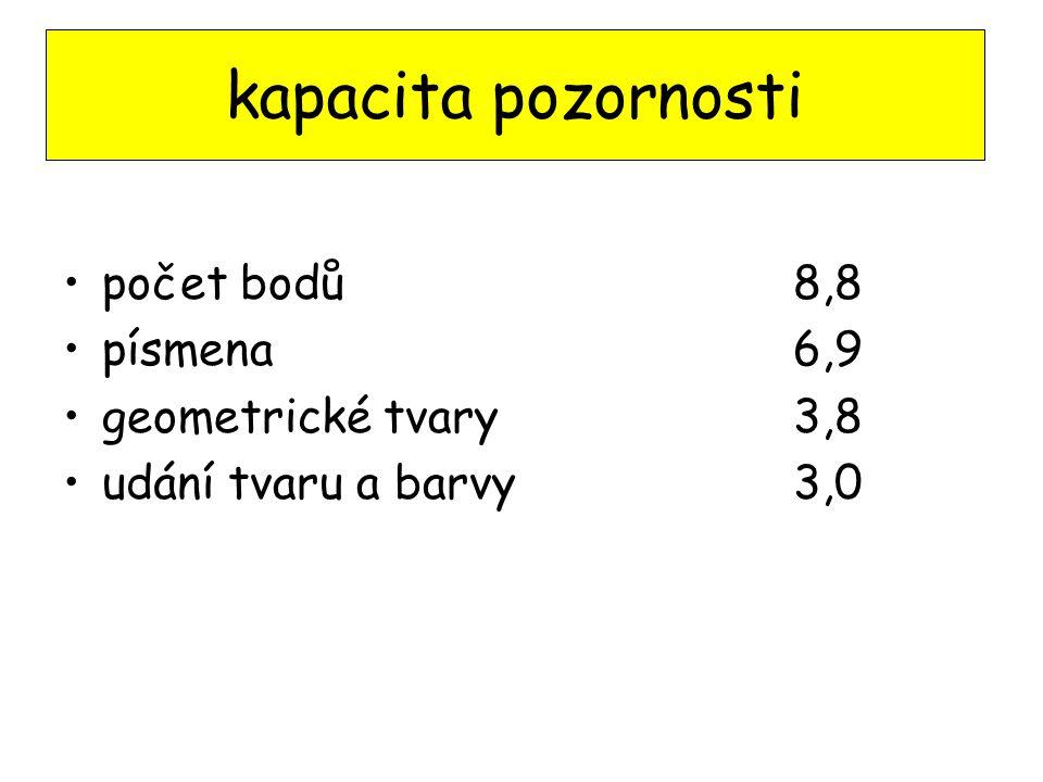 kapacita pozornosti počet bodů 8,8 písmena 6,9 geometrické tvary 3,8