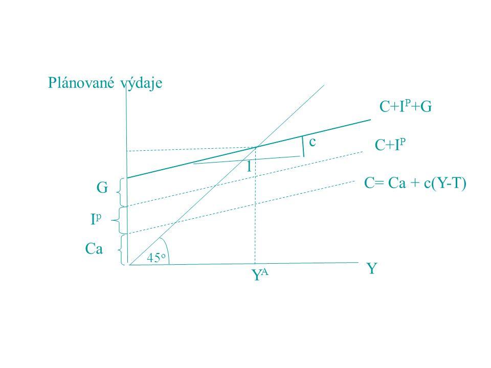 Plánované výdaje C+IP+G c C+IP 1 C= Ca + c(Y-T) G Ip Ca 45o Y YA