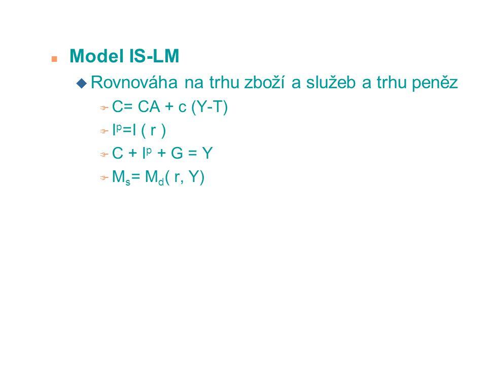 Model IS-LM Rovnováha na trhu zboží a služeb a trhu peněz