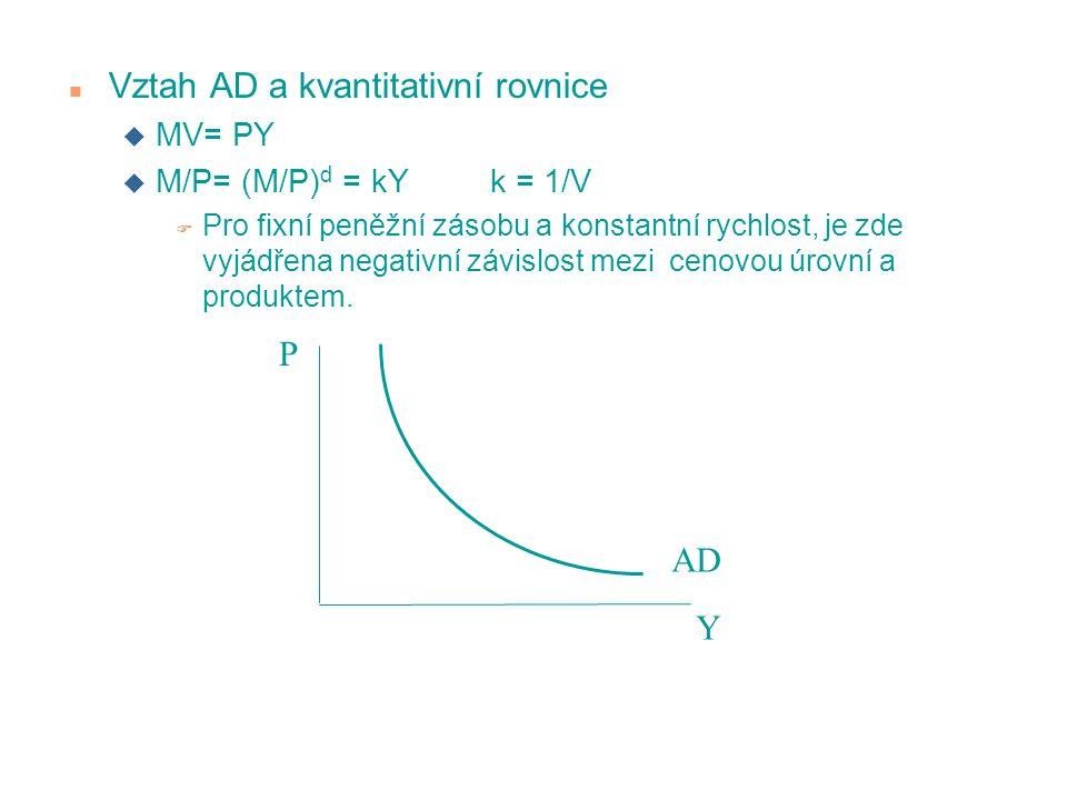 Vztah AD a kvantitativní rovnice