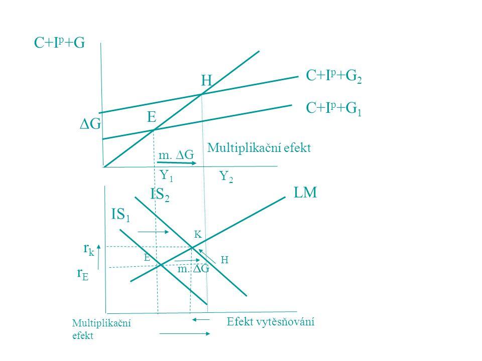 C+Ip+G C+Ip+G2 H C+Ip+G1 E G IS2 LM IS1 rk rE Multiplikační efekt
