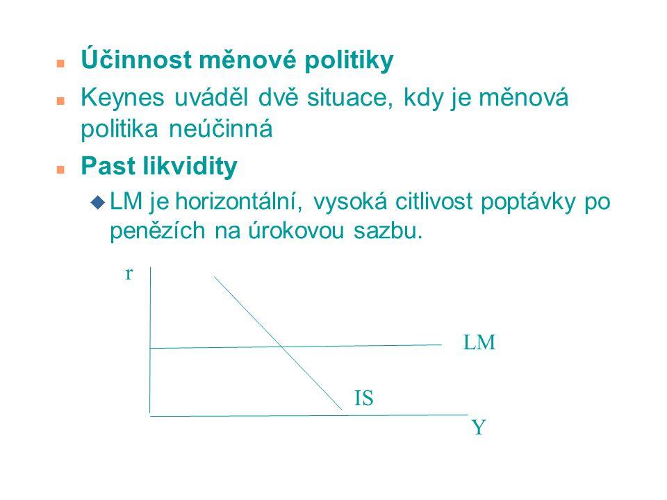 Účinnost měnové politiky
