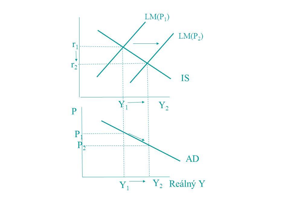 LM(P1) LM(P2) r1 r2 IS Y1 Y2 P P1 P2 AD Y2 Y1 Reálný Y