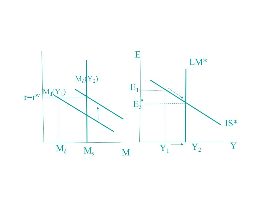E LM* Md(Y2) E1 Md(Y1) r=rw E3 IS* Y Md Y1 Y2 Ms M