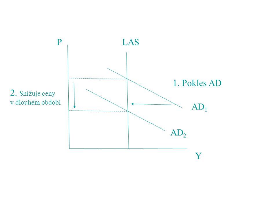 P LAS 1. Pokles AD 2. Snižuje ceny v dlouhém období AD1 AD2 Y