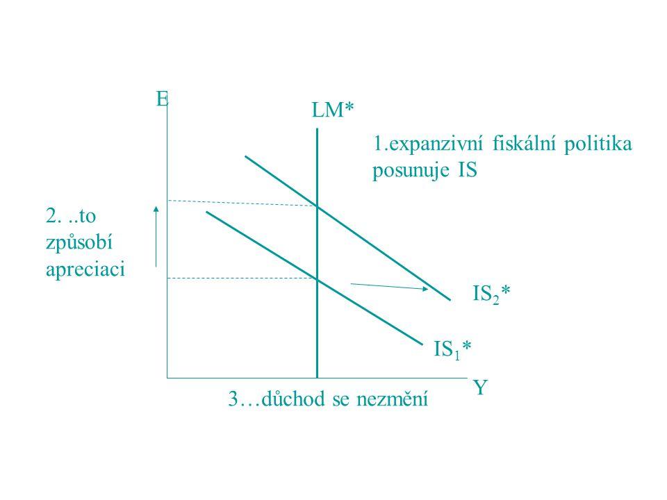 LM* IS1* IS2* 1.expanzivní fiskální politika. posunuje IS.