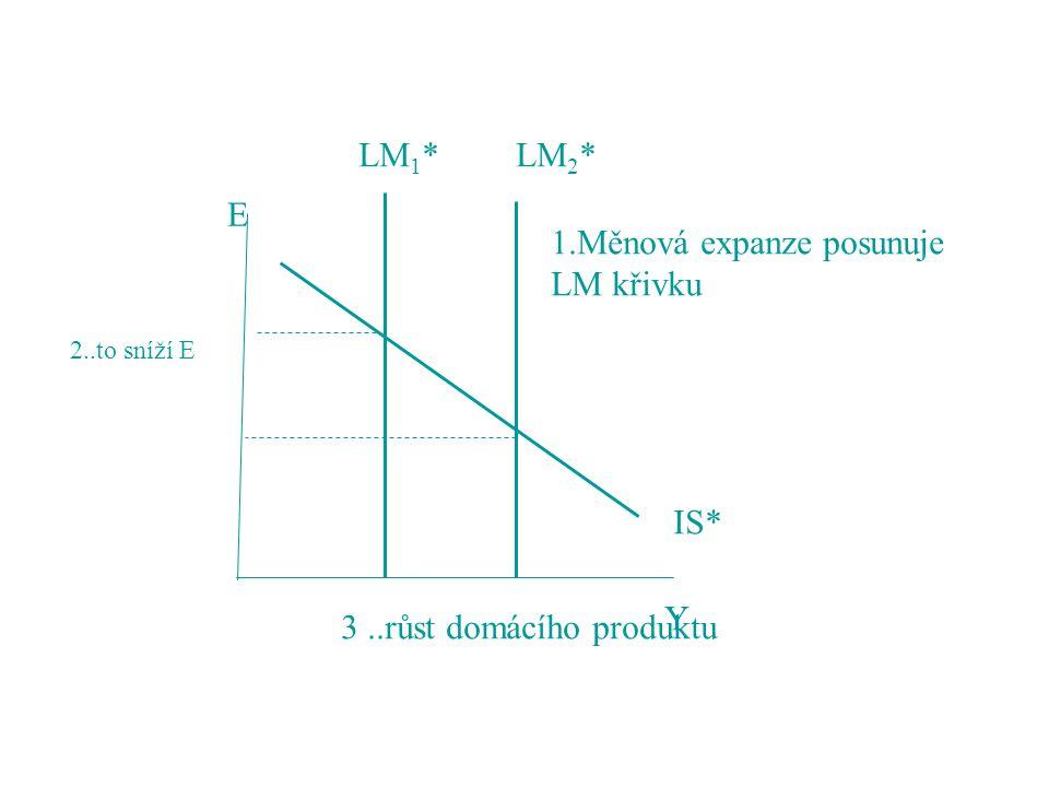 1.Měnová expanze posunuje LM křivku