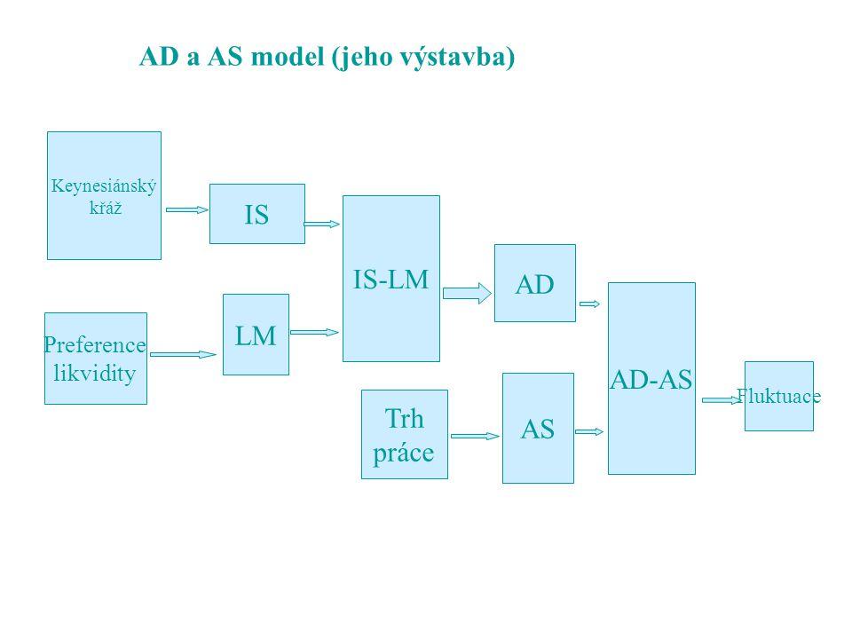 AD a AS model (jeho výstavba)