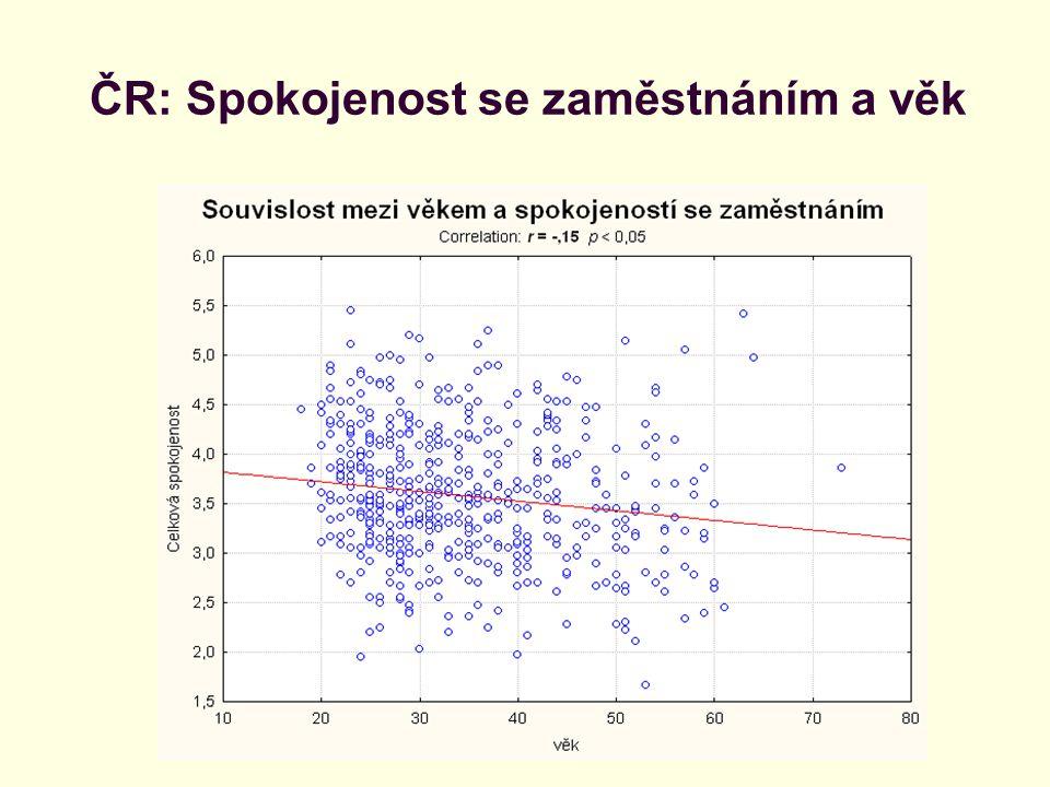 ČR: Spokojenost se zaměstnáním a věk