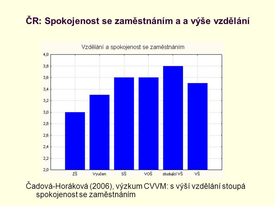 ČR: Spokojenost se zaměstnáním a a výše vzdělání
