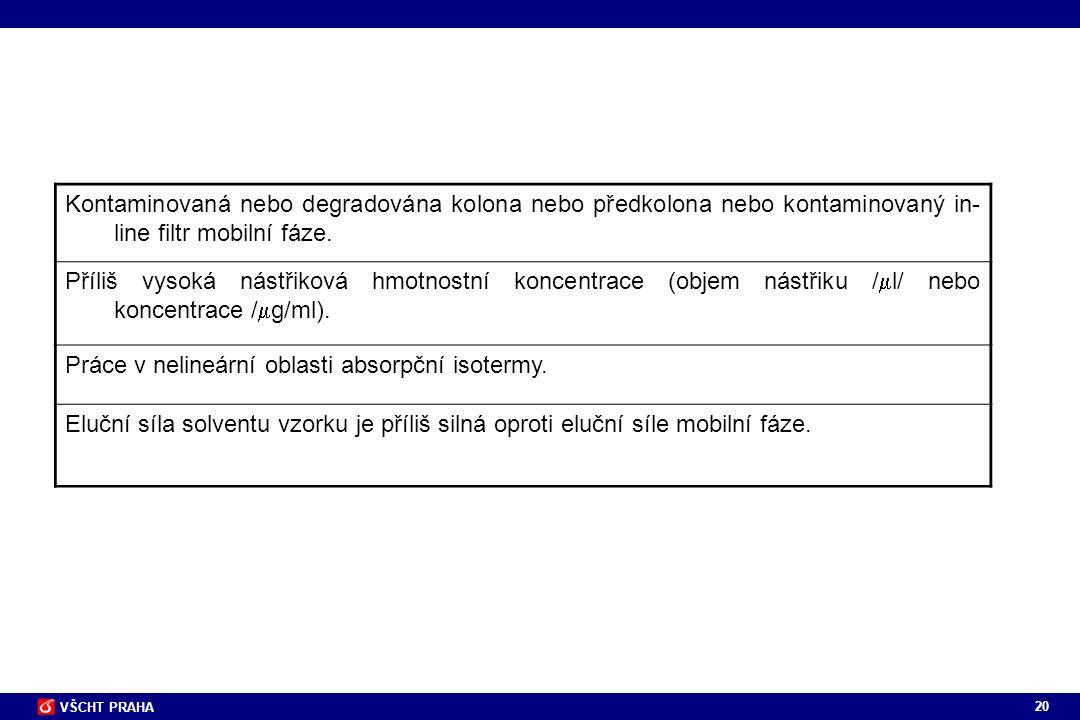Kontaminovaná nebo degradována kolona nebo předkolona nebo kontaminovaný in-line filtr mobilní fáze.