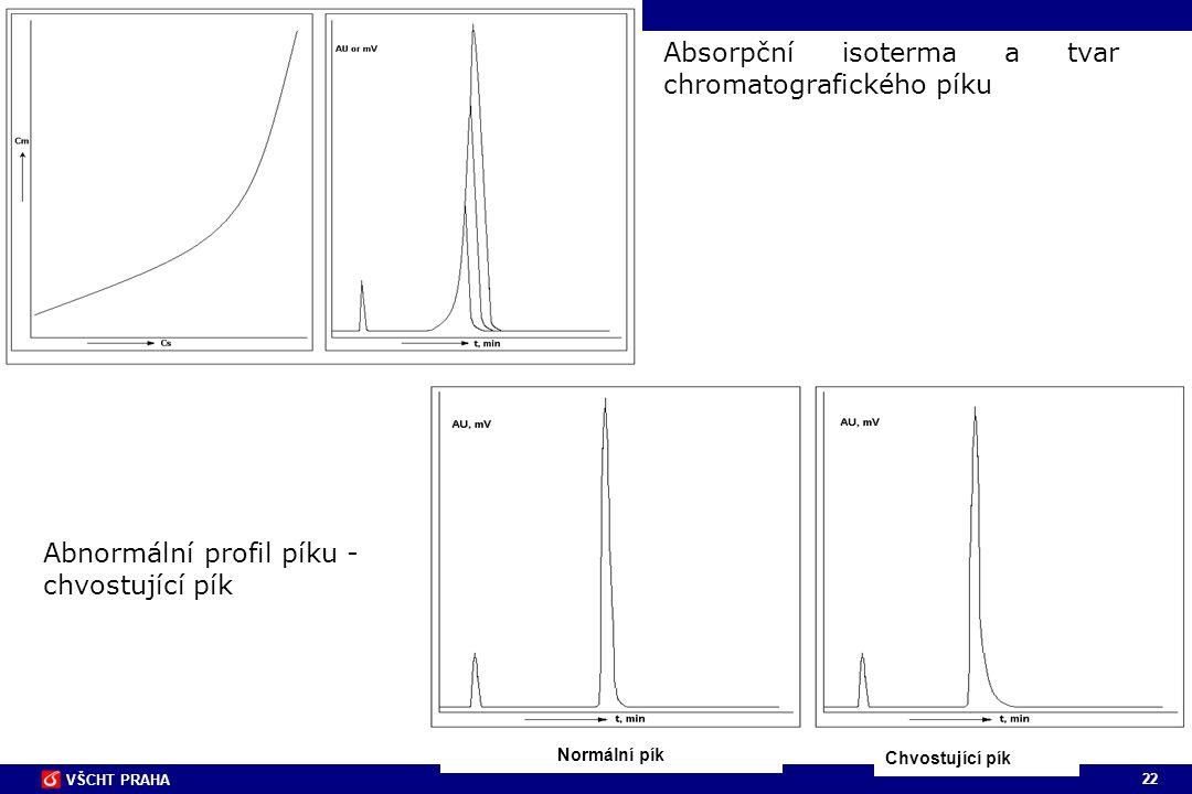 Absorpční isoterma a tvar chromatografického píku