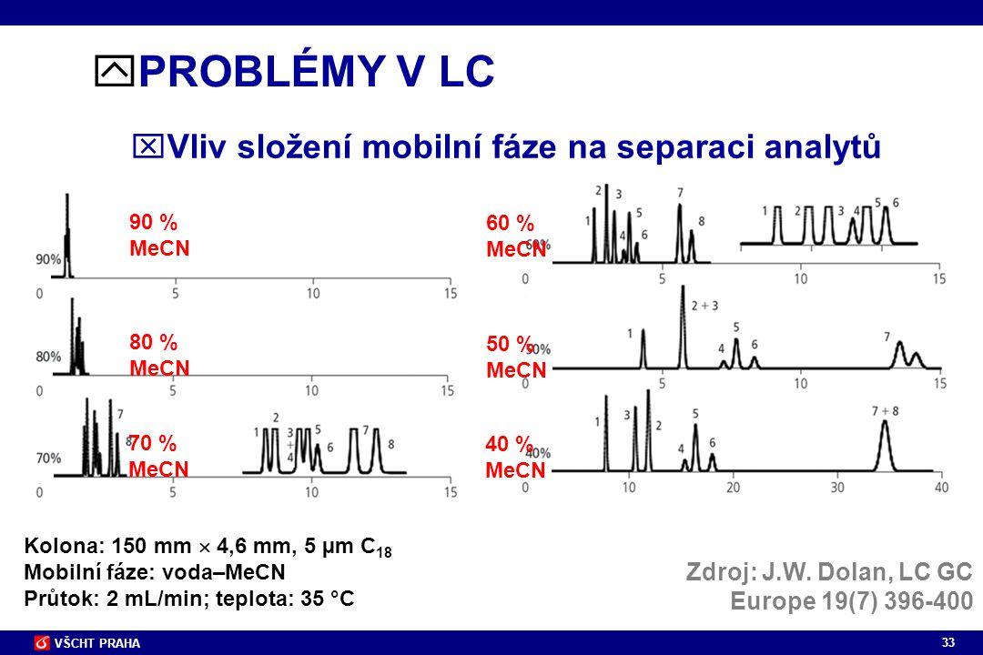 PROBLÉMY V LC Vliv složení mobilní fáze na separaci analytů