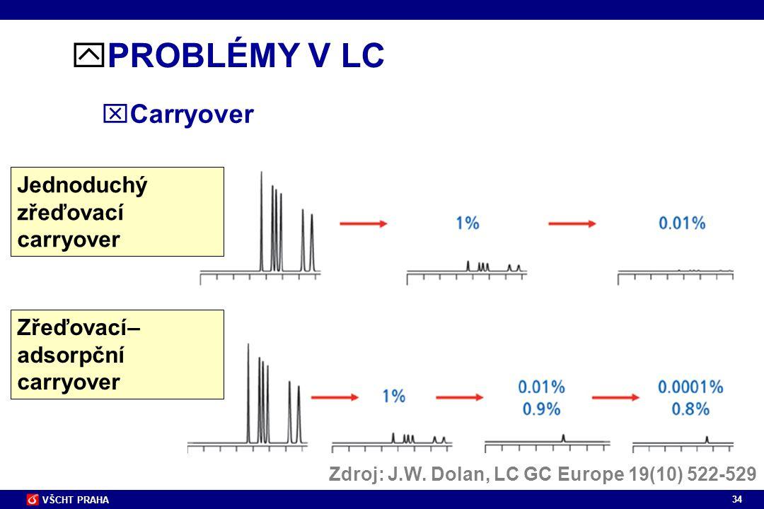 PROBLÉMY V LC Carryover Jednoduchý zřeďovací carryover