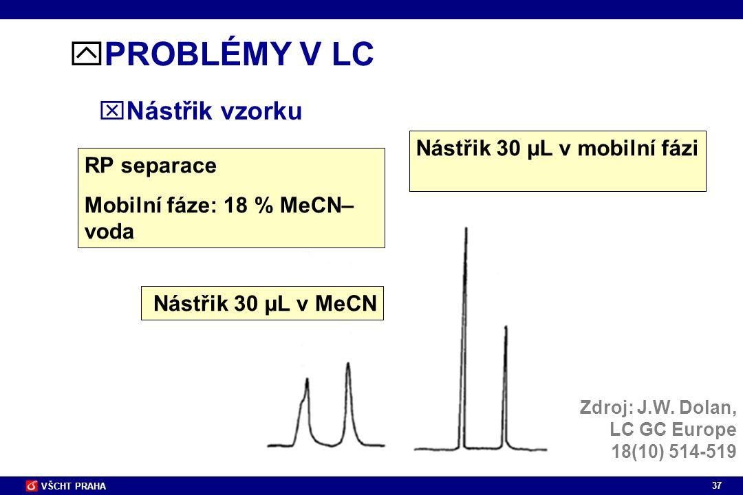 PROBLÉMY V LC Nástřik vzorku Nástřik 30 µL v mobilní fázi RP separace