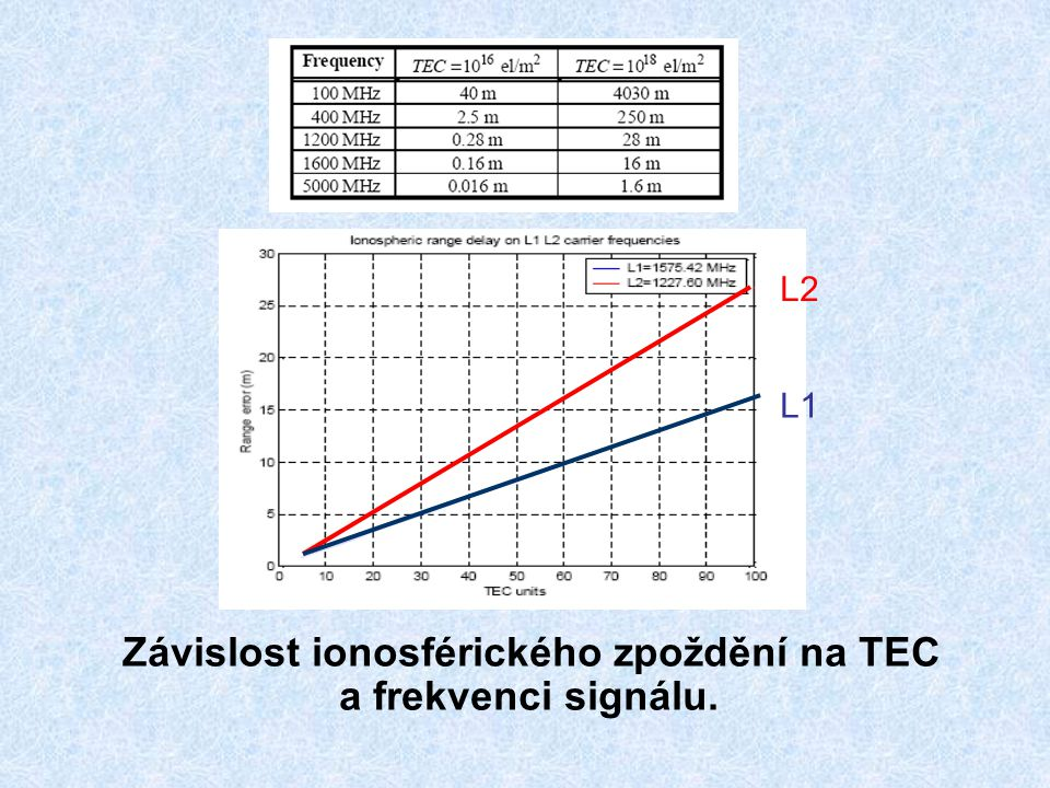 Závislost ionosférického zpoždění na TEC a frekvenci signálu.