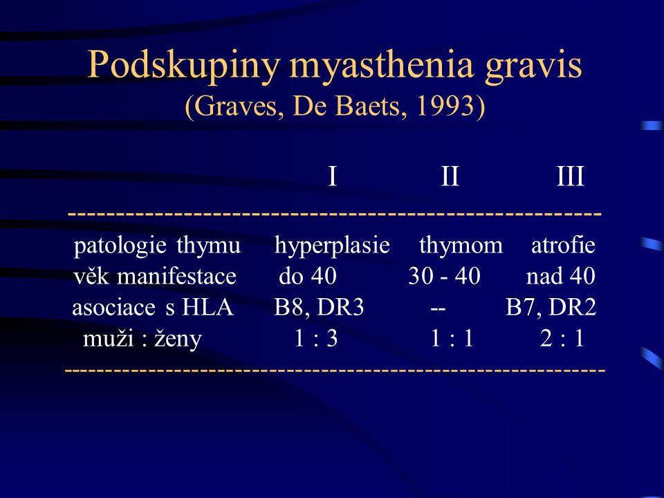 Podskupiny myasthenia gravis (Graves, De Baets, 1993) I II III ------------------------------------------------------- patologie thymu hyperplasie thymom atrofie věk manifestace do 40 30 - 40 nad 40 asociace s HLA B8, DR3 -- B7, DR2 muži : ženy 1 : 3 1 : 1 2 : 1 ---------------------------------------------------------------