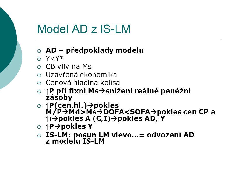 Model AD z IS-LM AD – předpoklady modelu Y<Y* CB vliv na Ms